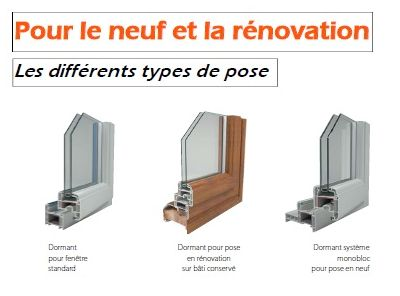 Methodes de pose for Type de fenetre aluminium